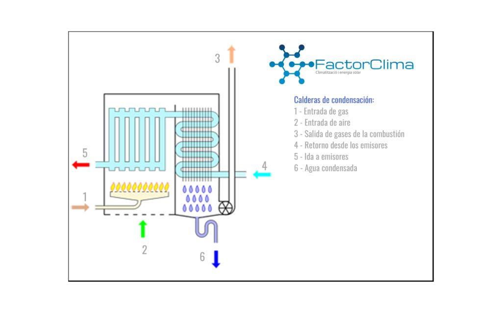Funcionamiento caldera de condensación