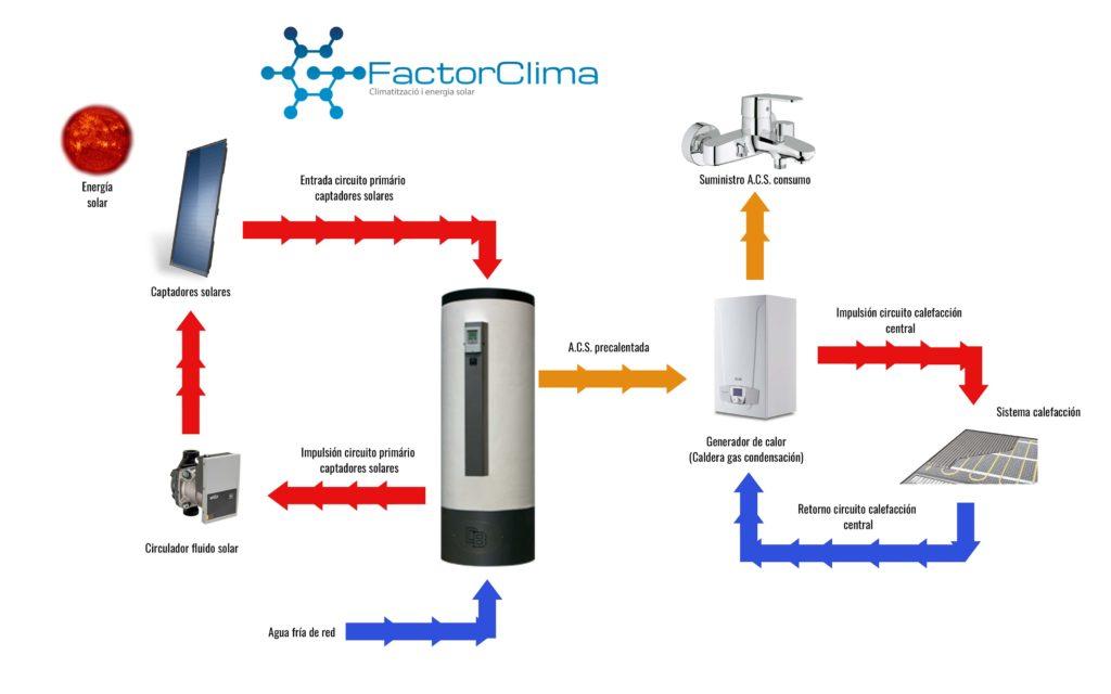 Instalación solar térmica con apoyo de caldera convencional