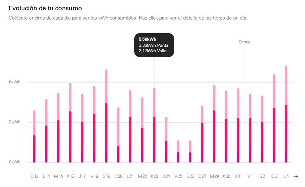 Consumo eléctrico en Endesa